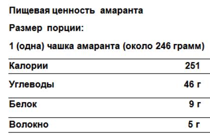Амарант таблица