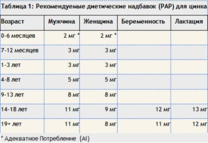 Таблица цинк 2