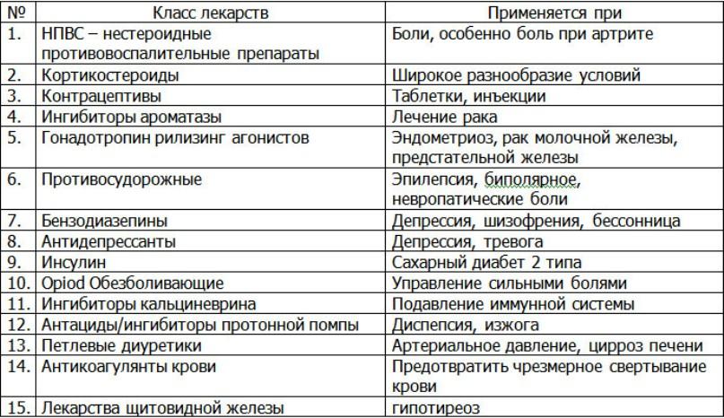 Таблица 15 лекарств
