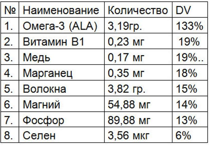 Таблица-Семена-льна