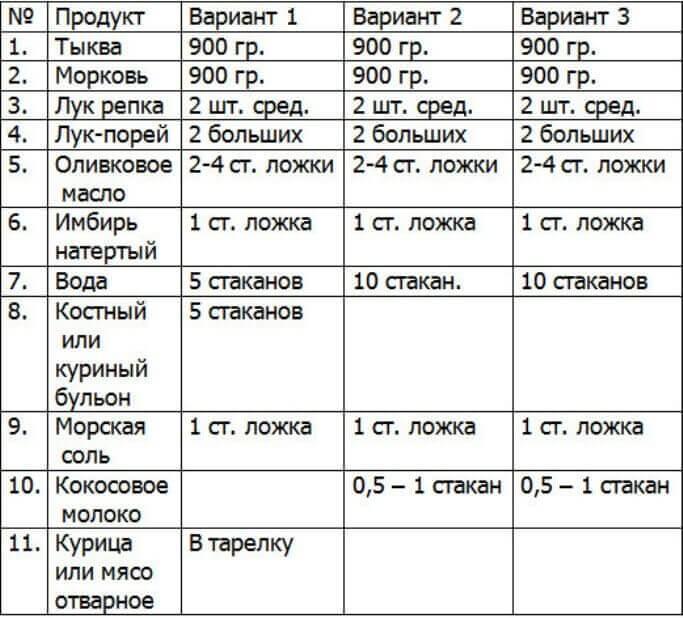 Таблица-Суп-из-тыквы