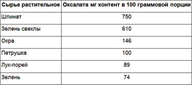 Оксалаты-Таблица