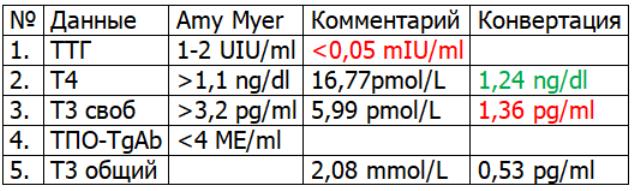 Таблица-гормоны-ЩЖ