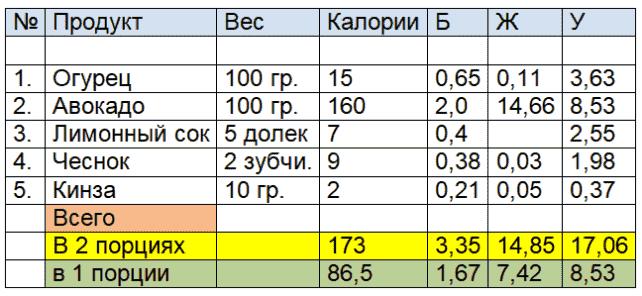 Таблица-к-статье-Сырой-суп