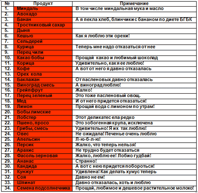 Таблица 1 КРАСНАЯ
