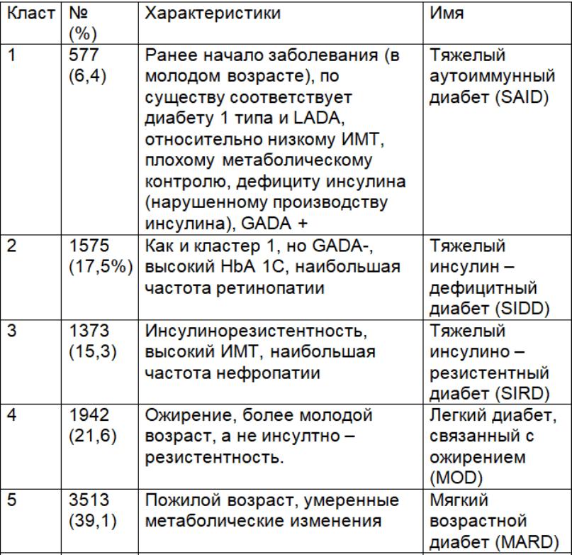 Таблица СД